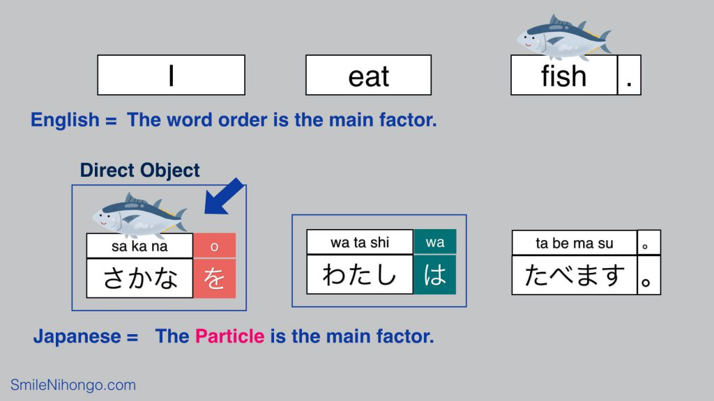 basic Japanese sentence structure