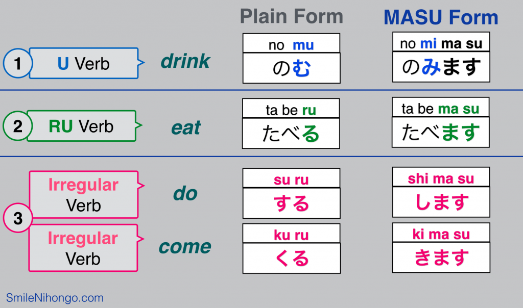 Japanese Verb Forms Conjugation
