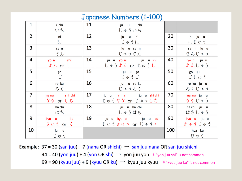learn Japanese numbers 1 to 100