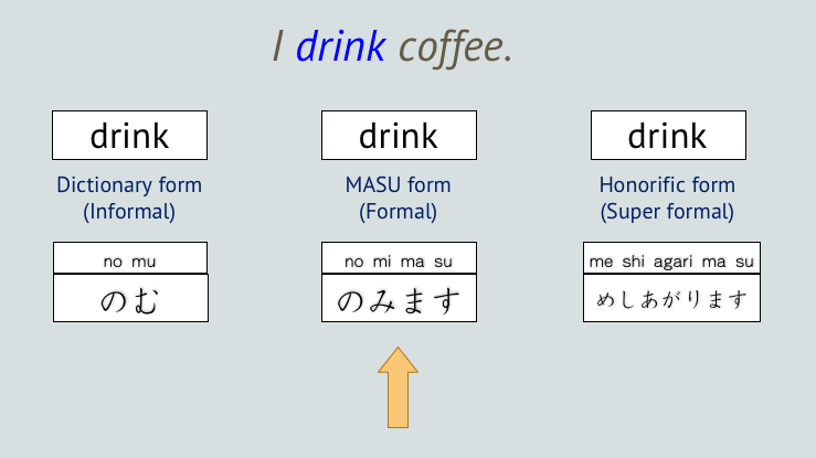 What Japanese Verb Forms to Use - Download the Verb