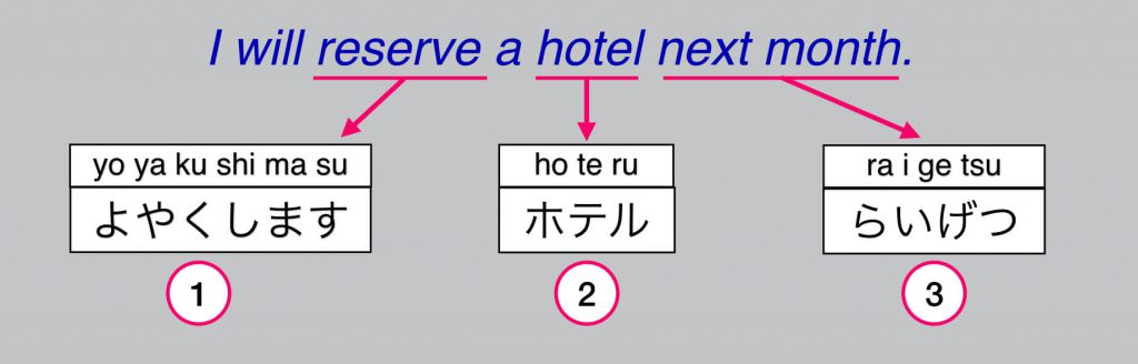Translate English to Japanese