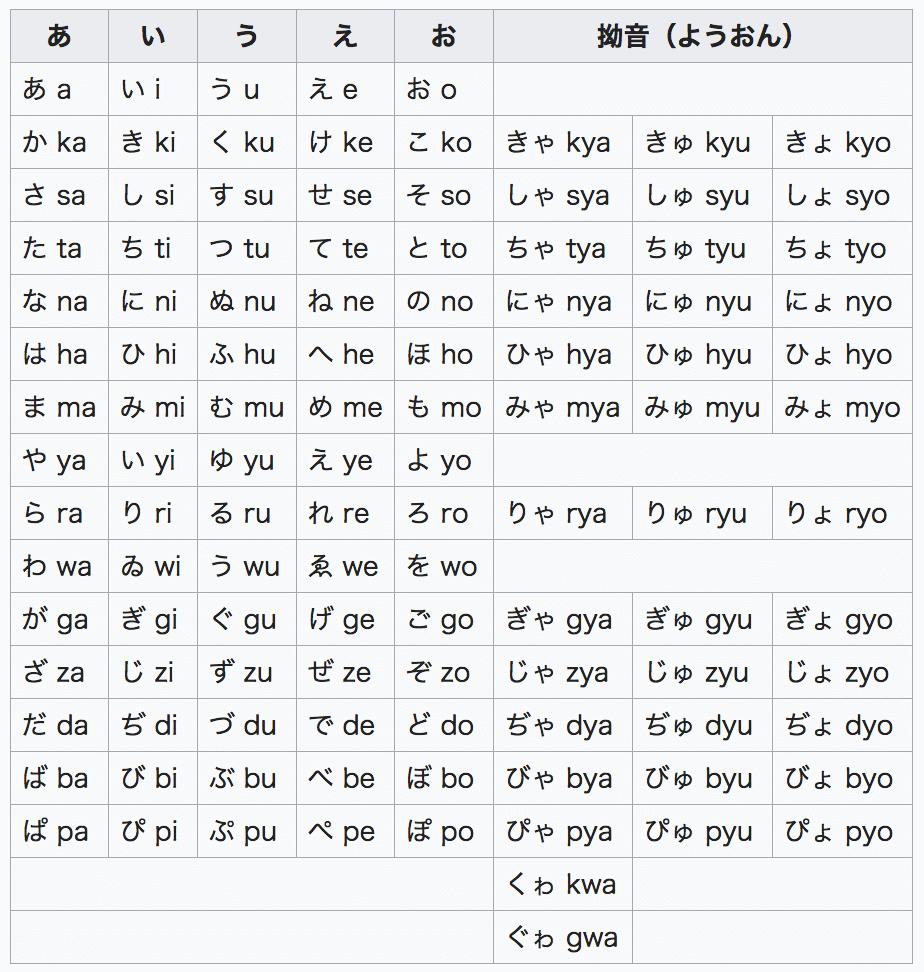 Japanese Romaji Nihon System