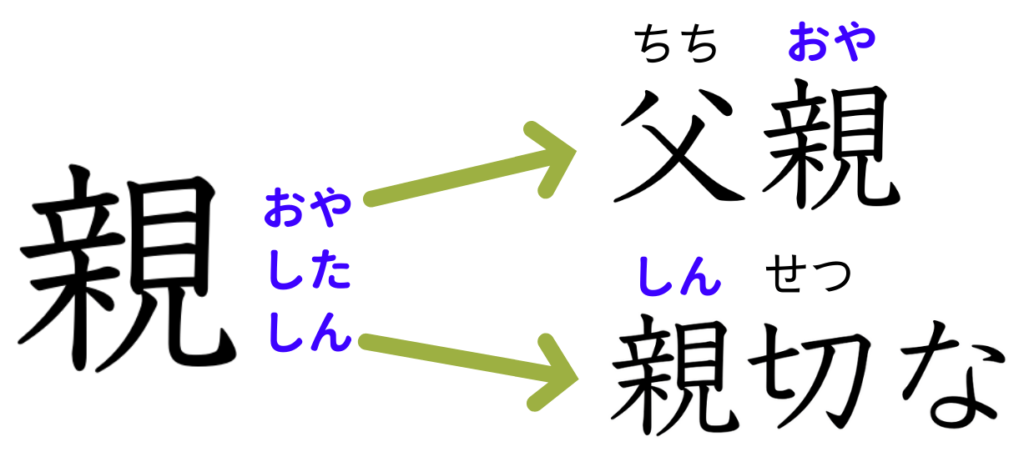 how to read Kanji